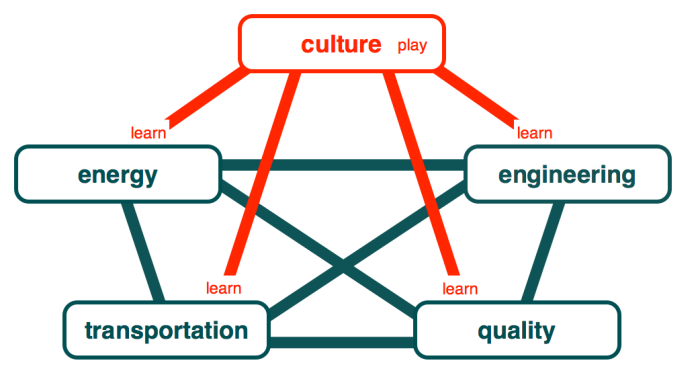 The role of culture in the 5 sector language framework