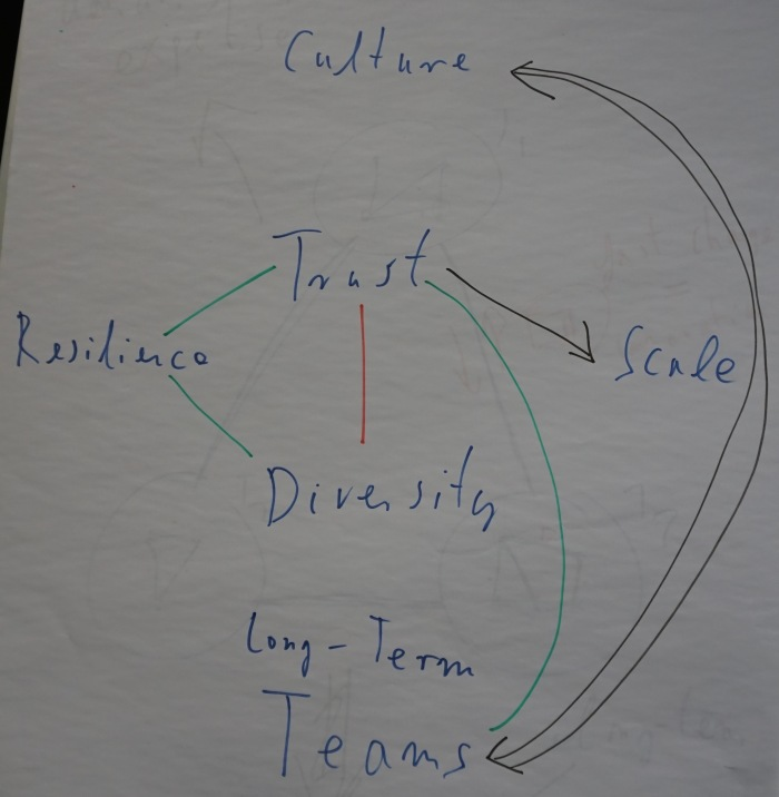 What are the critical ingredients of an environment that enables trusted collaboration?