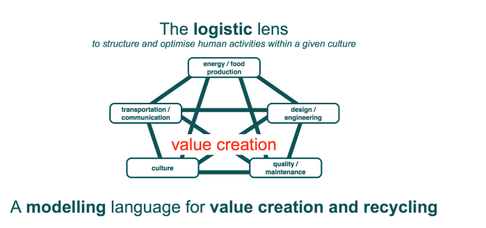 logistic lens