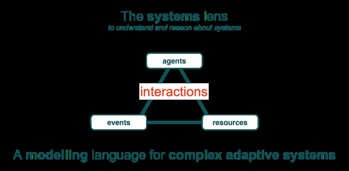 system lens