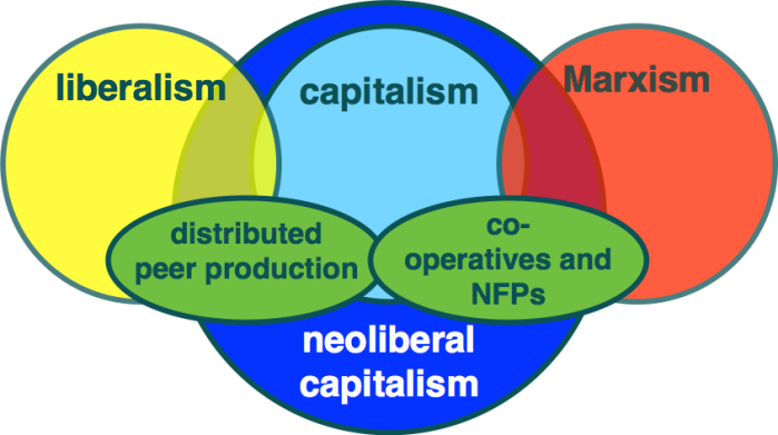 updated neoliberal capitalism.png