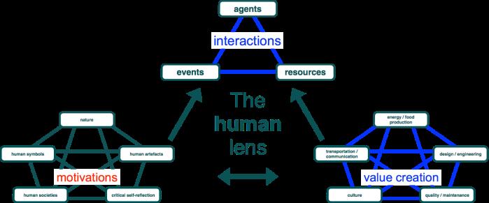 human lens