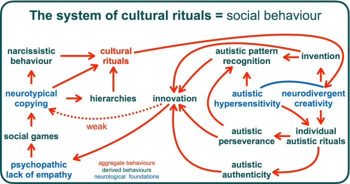the system of cultural rituals