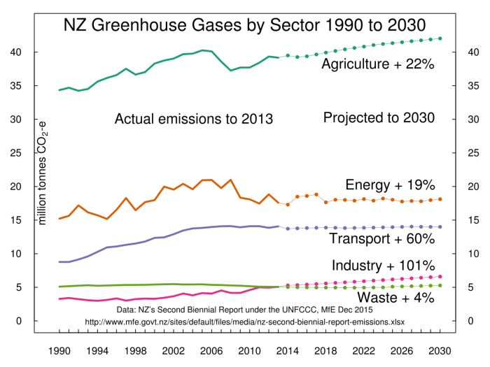 NZ_greenhouse_gases_by_sector.svg.png