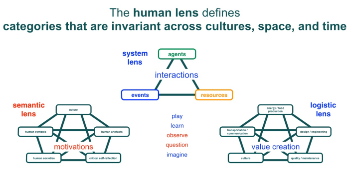 human-lens-categories.png
