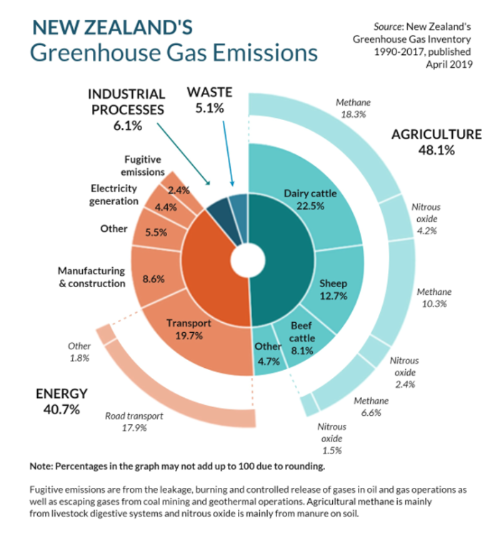 nz-ghg.png